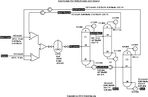 Butyl acetate process