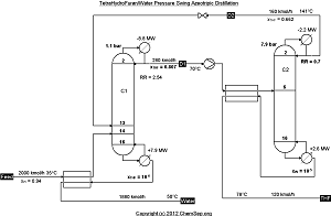 THF / Water azeotropic distillation